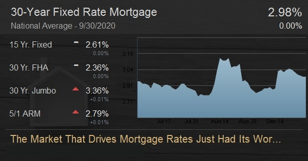 The Market That Drives Mortgage Rates Just Had Its Worst Day in Weeks