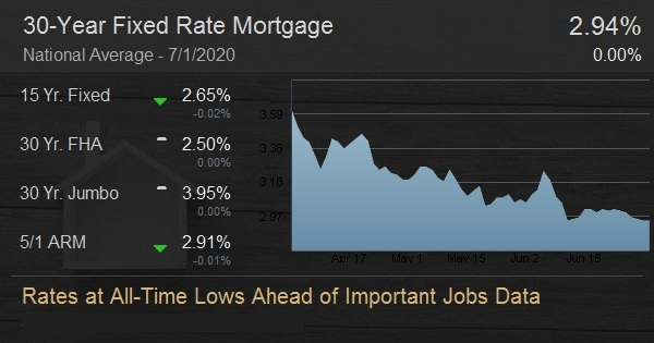 Rates at All-Time Lows Ahead of Important Jobs Data