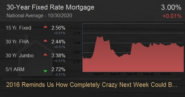 2016 Reminds Us How Completely Crazy Next Week Could Be For Rates