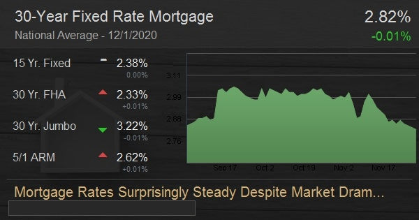 Mortgage Rates Surprisingly Steady Despite Market Drama
