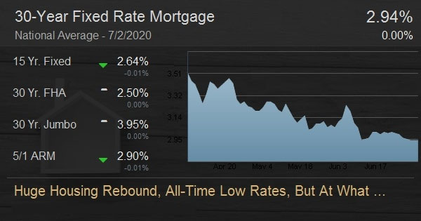 Huge Housing Rebound, All-Time Low Rates, But At What Cost?