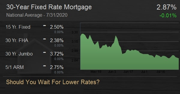 Should You Wait For Lower Rates?