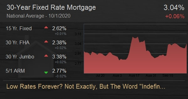 Low Rates Forever? Not Exactly, But The Word