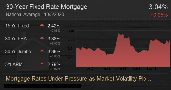 Mortgage Rates Under Pressure as Market Volatility Picks Up