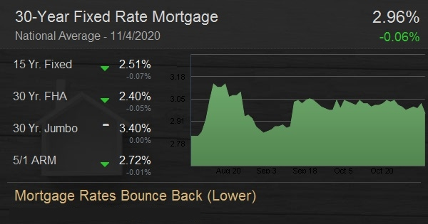 Mortgage Rates Bounce Back (Lower)