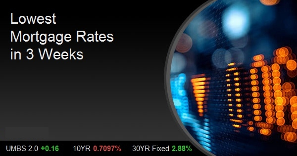 Lowest Mortgage Rates in 3 Weeks