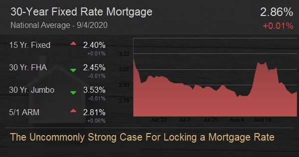 The Uncommonly Strong Case For Locking a Mortgage Rate