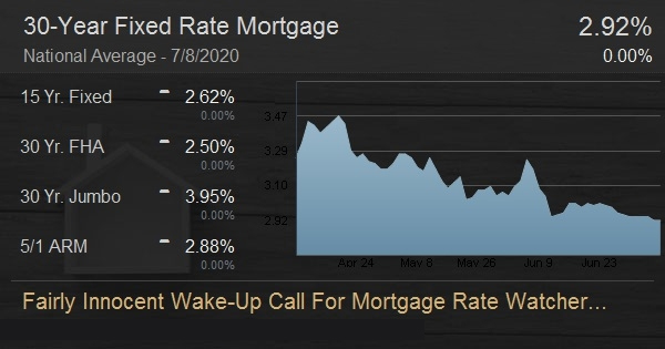 Fairly Innocent Wake-Up Call For Mortgage Rate Watchers