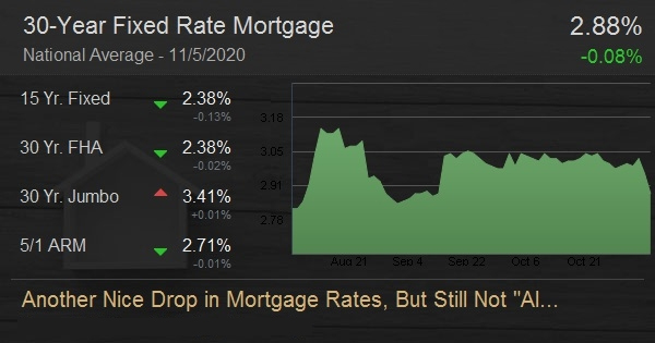 Another Nice Drop in Mortgage Rates, But Still Not