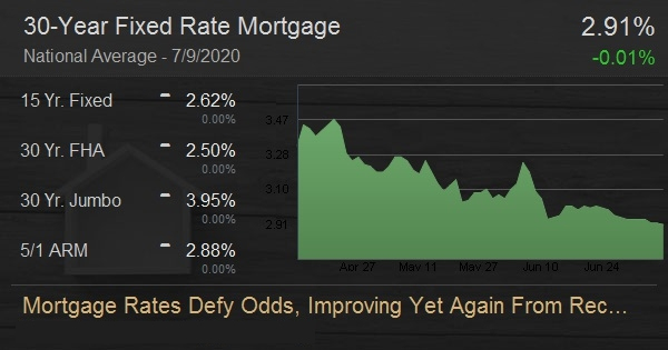 Mortgage Rates Defy Odds, Improving Yet Again From Record Levels