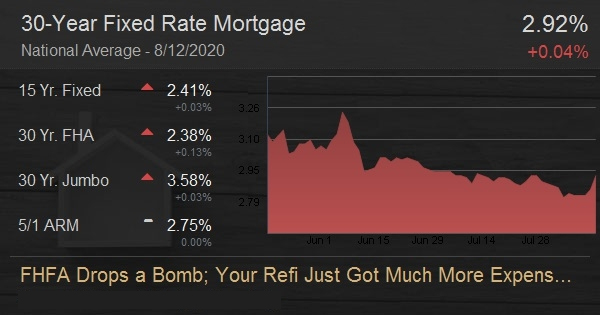 FHFA Drops a Bomb; Your Refi Just Got Much More Expensive!