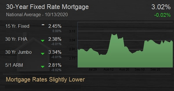 Mortgage Rates Slightly Lower
