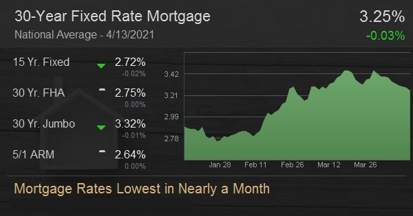 Mortgage Rates Lowest in Nearly a Month