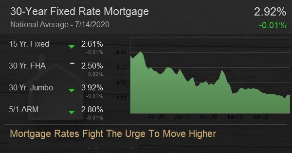 Mortgage Rates Fight The Urge To Move Higher