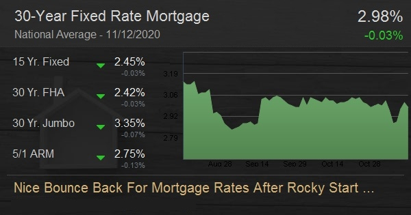 Nice Bounce Back For Mortgage Rates After Rocky Start This Week