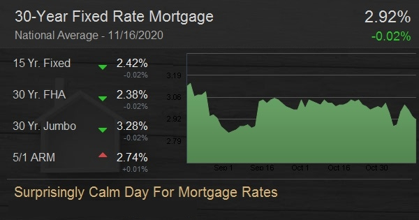 Surprisingly Calm Day For Mortgage Rates