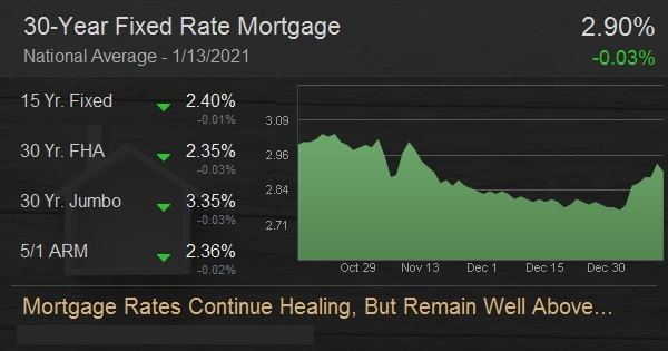 Mortgage Rates Continue Healing, But Remain Well Above Recent Lows