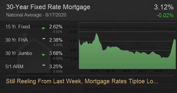 Still Reeling From Last Week, Mortgage Rates Tiptoe Lower