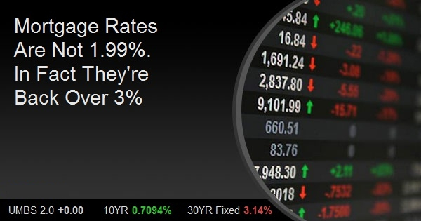 Mortgage Rates Are Not 1.99%. In Fact They're Back Over 3%