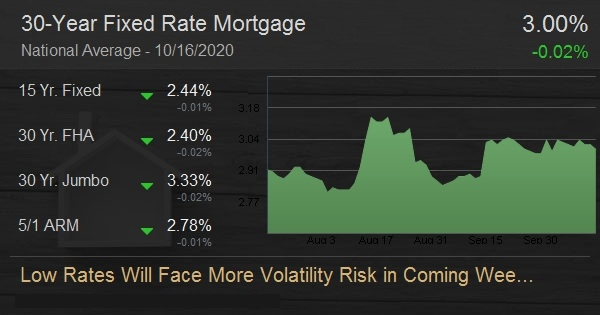 Low Rates Will Face More Volatility Risk in Coming Weeks