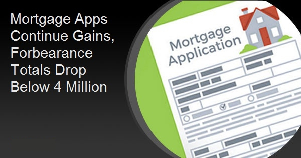Mortgage Apps Continue Gains, Forbearance Totals Drop Below 4 Million