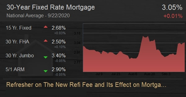 Refresher on The New Refi Fee and Its Effect on Mortgage Rates