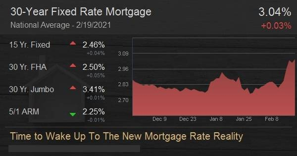 Time to Wake Up To The New Mortgage Rate Reality