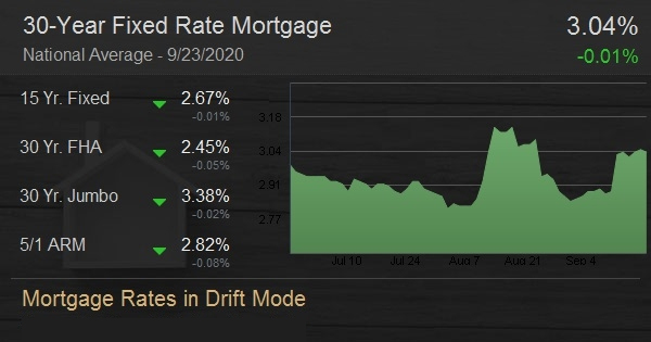 Mortgage Rates in Drift Mode