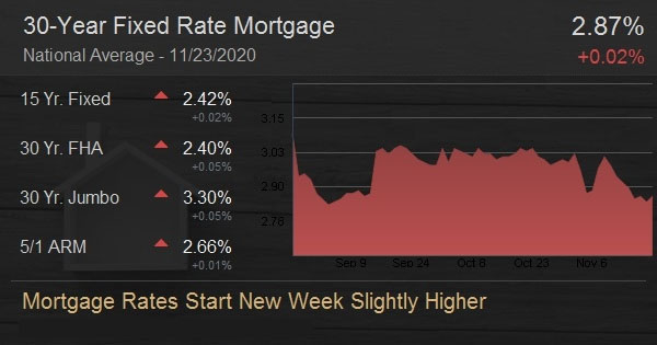 Mortgage Rates Start New Week Slightly Higher