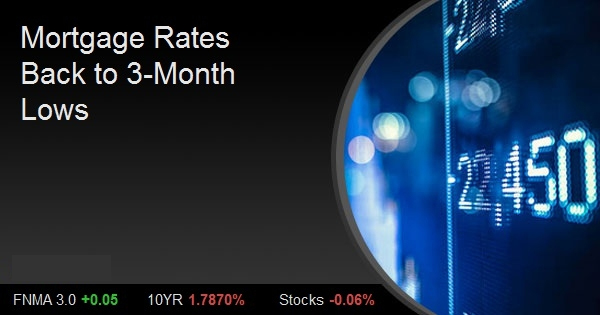 Mortgage Rates Back to 3-Month Lows