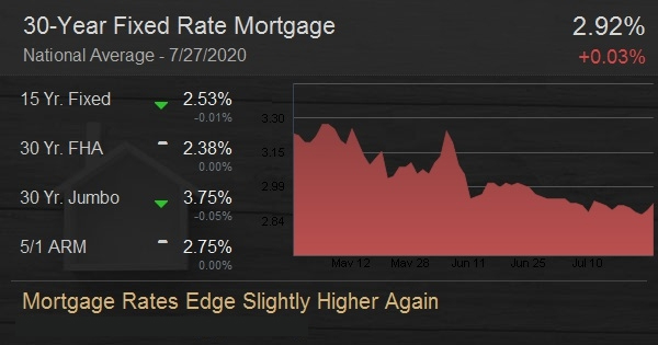 Mortgage Rates Edge Slightly Higher Again