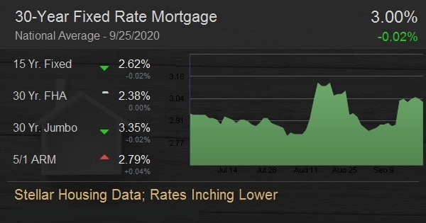Stellar Housing Data; Rates Inching Lower