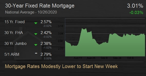 Mortgage Rates Modestly Lower to Start New Week