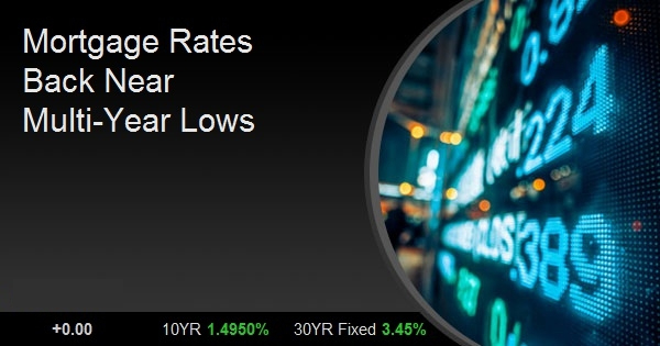 Mortgage Rates Back Near Multi-Year Lows