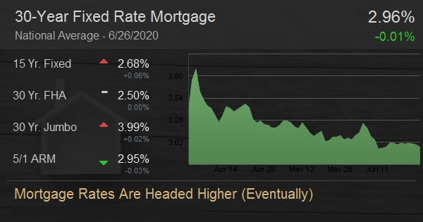 Mortgage Rates Continue at All-Time Lows, But Caveats Remain