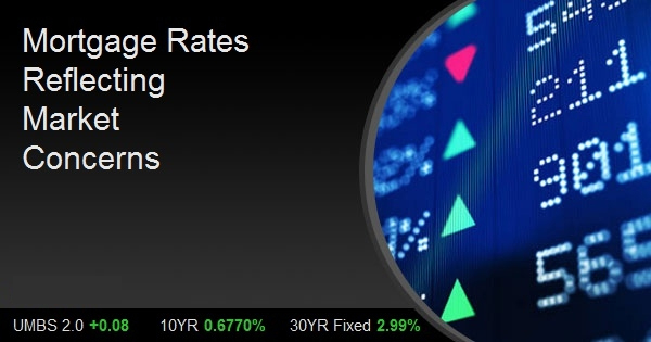 Mortgage Rates Reflecting Market Concerns