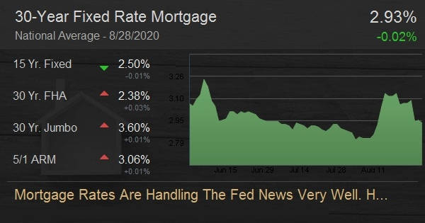Mortgage Rates Are Handling The Fed News Very Well. Here's Why